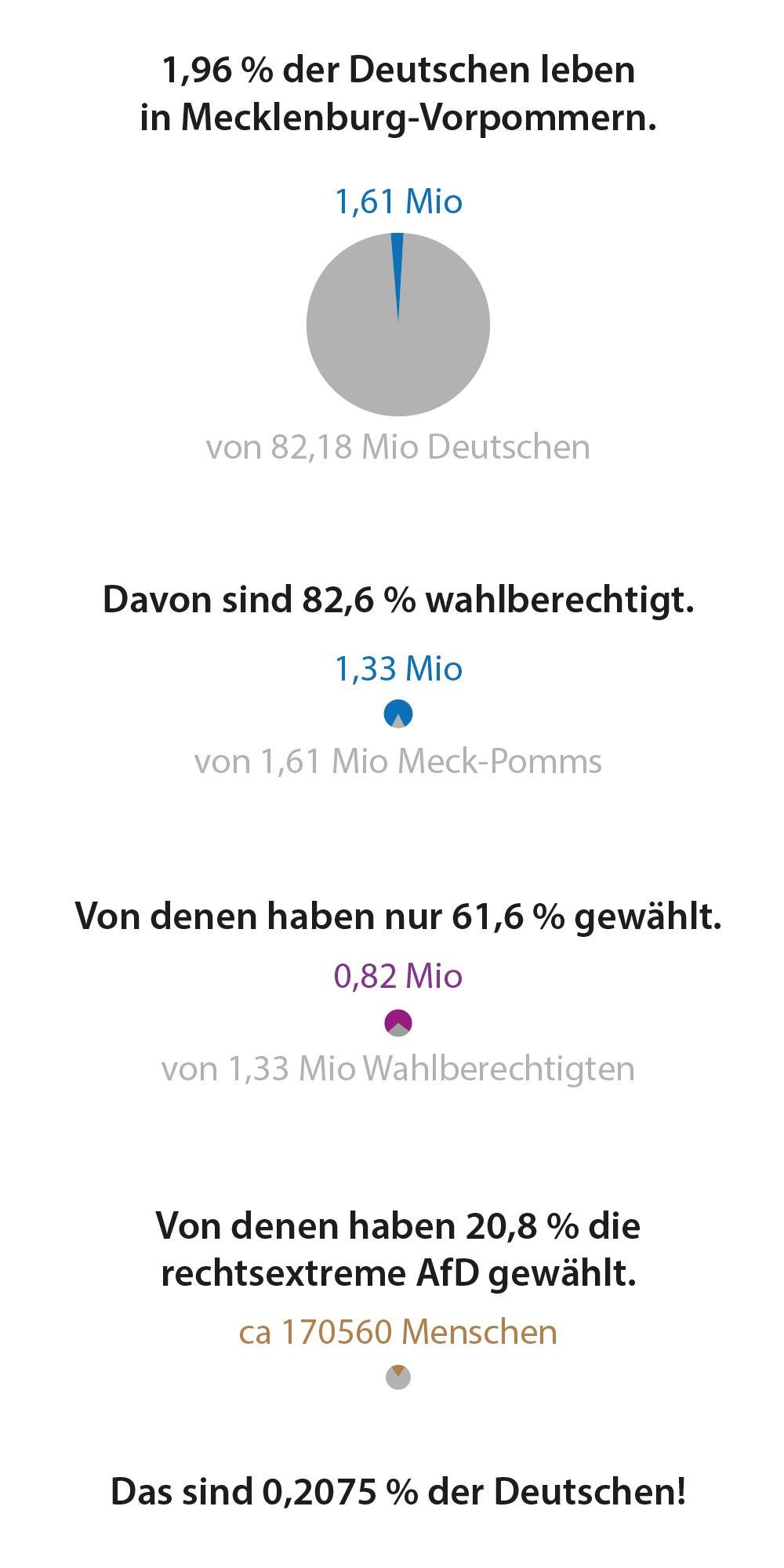 MV-Wahlergebnis-2016